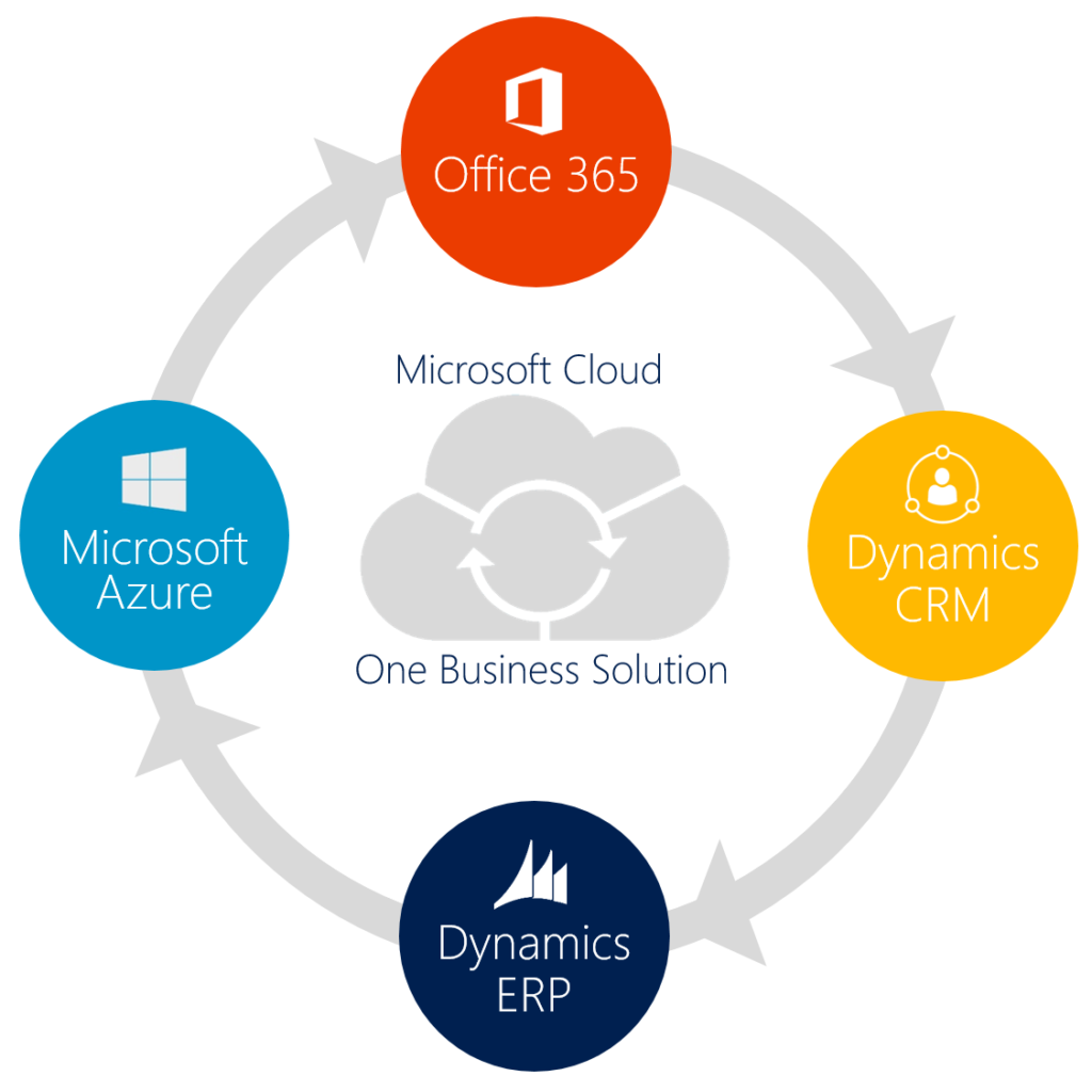 Microsoft dynamics ERP Solution